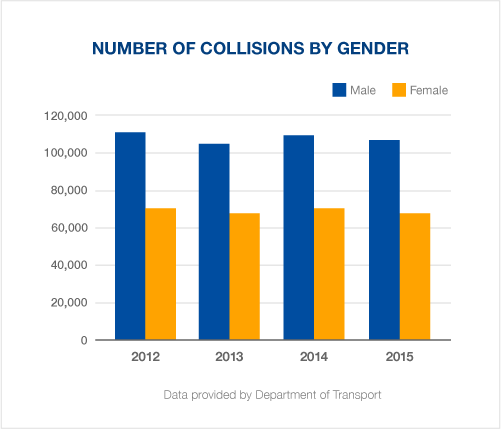Car collisions by gender